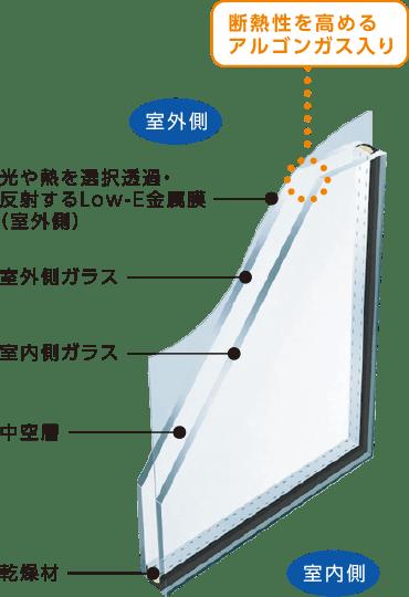 Low-E複層ガラスイメージ