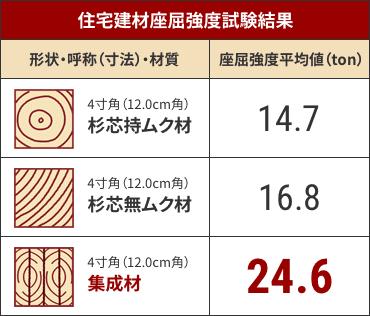 表:住宅建材座屈強度試験結果