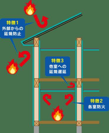 イラスト:省令準耐火構造の特徴