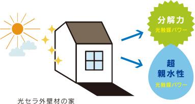 光セラ外壁材の家のイメージイラスト