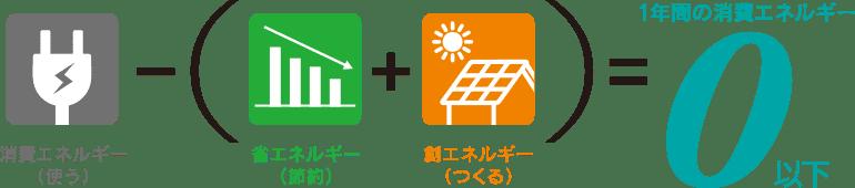 1年間の消費エネルギーについての計算図