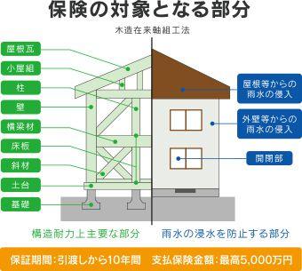図:保証の対象となる部分